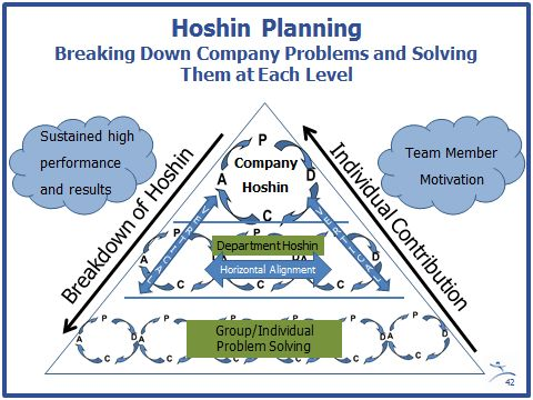 Strategy Deployment And Alignment Through Hoshin Lean