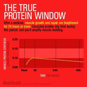 Do you really need to eat protein after your workout? We separate fact from fiction. #protein #recovery #shakes http://www.menshealth.com/nutrition/post-workout-shakes?cid=soc_pinterest_content-health_aug14_proteinwindow