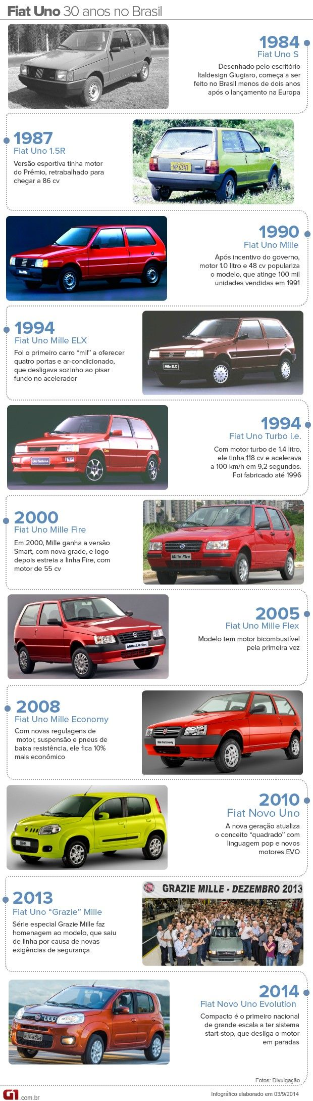 Fiat Uno 2015 reestilizado parte de R$ 30.990; veja todos os preços http://glo.bo/1xf69LX