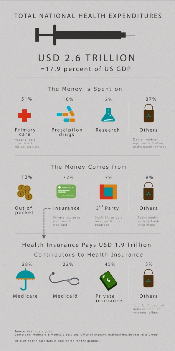 A look at the services where health care money is spent and where that money comes from.