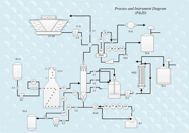 A piping and instrumentation diagram (P&ID) is a schematic illustration of functional relationship of piping, instrumentation and system equipment components. The example is a P&ID diagram drawn via Edraw software.