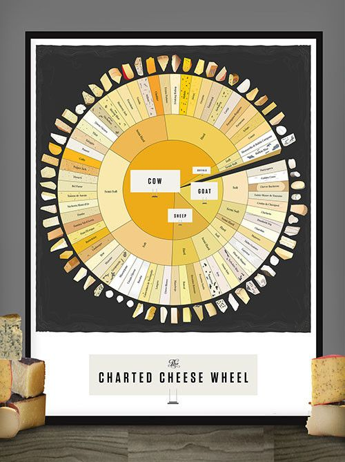 Pop Chart Lab — The Charted Cheese Wheel
