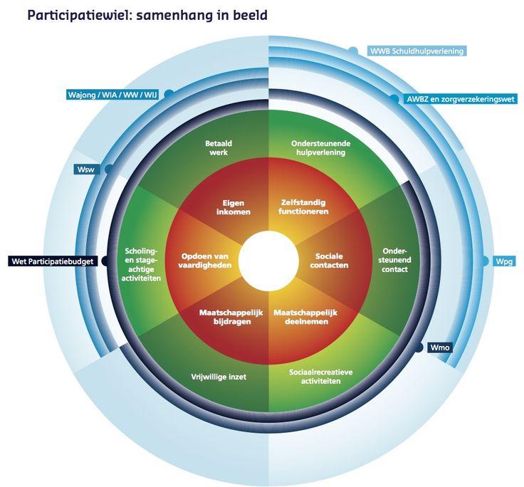 Het participatiewiel is een instrument voor participatiebevordering, speciaal gemaakt voor beleidsmakers en activeerders. Het brengt zes doelgebieden in kaart: zelfstandig functioneren, sociale contacten, maatschappelijk deelnemen, maatschappelijk bijdragen, opdoen van vaardigheden en betaald werk. Het wiel helpt om inzicht te krijgen in de situatie, doelen te formuleren en een passend aanbod te creëren. Handig: het wiel laat in één keer de samenhang zien tussen de verschillende gebieden