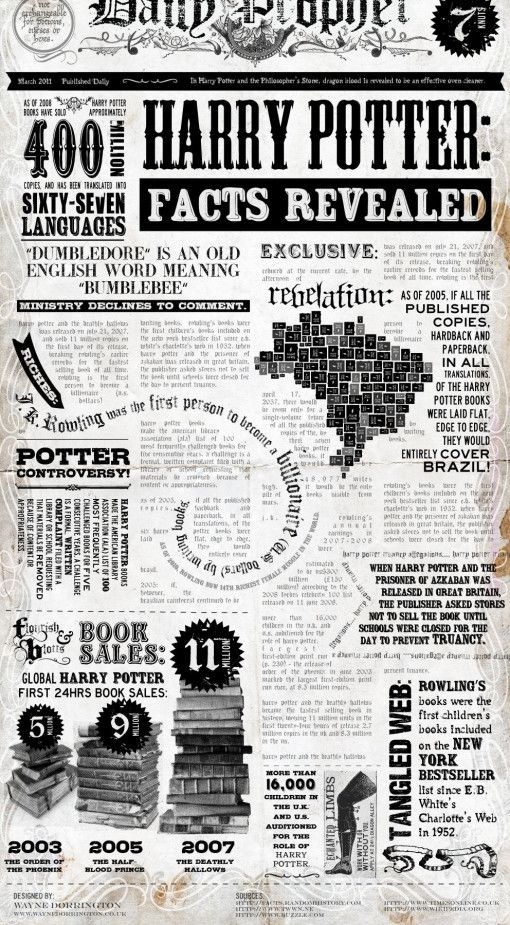 """Harry Potter: Facts Revealed [Infographic]  -  This Harry Potter infographic was compiled in """"The Daily Prophet"""" wizarding newspaper style. It's a bit difficult to read, but cleverly arranged and a must-read for any Harry Potter fan."""