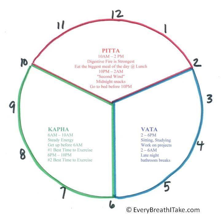 """Ayurveda Energy Clock"" 6AM - 10AM and 6PM - 10PM is Kapha Time. - Namaste"