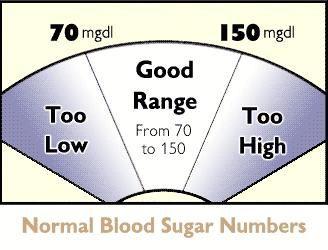 blood glucose normal range