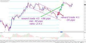 Forex Market Live Trade Setups EU, GU, AU, GJ, UC