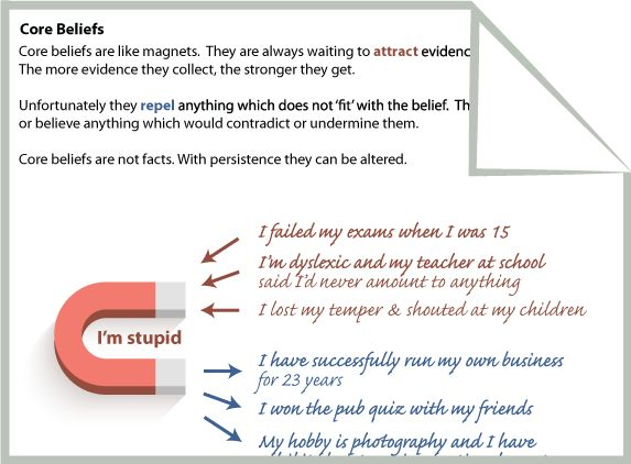 Low self esteem behaviors