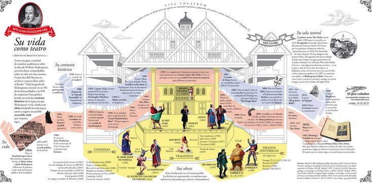 Shakespeare, su vida como teatro.
