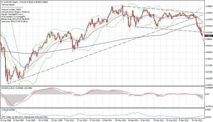 Vantage FX Market Wrap: Yen hits resistance, RBA hits Aussie   4 July 2013