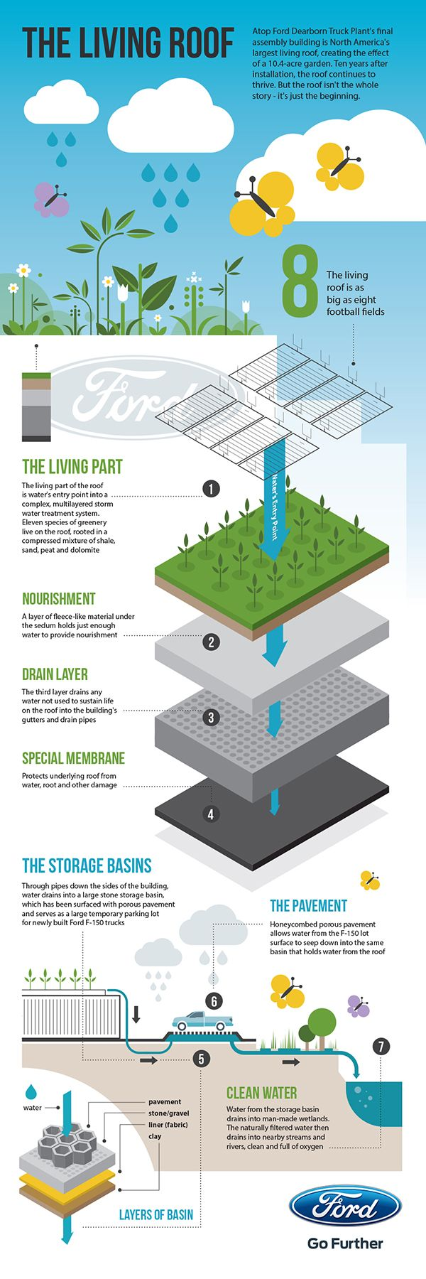 www.infographicbox.com #INFOGRAPHIC Ford: The Living Roof: Ten years post-installation, North America's largest living roof – about the size of eight football fields – continues to flourish atop Dearborn Truck Plant's final assembly building, part of the Ford Rouge Center. Various plants, insects and animals have come to depend on what is now a thriving ecosystem that equates to a 10.4-acre garden.