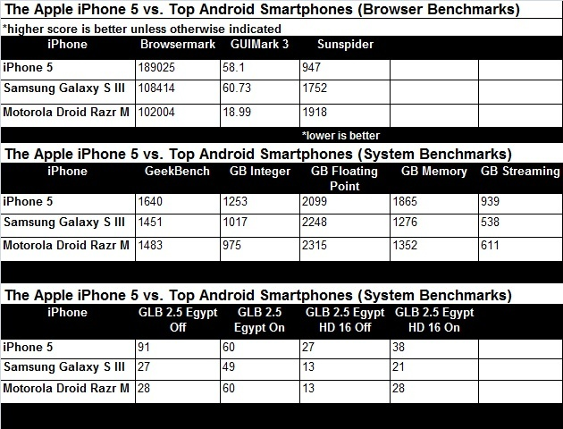 iPhone 5 Benchmarked: The Fastest Smartphone in the Land