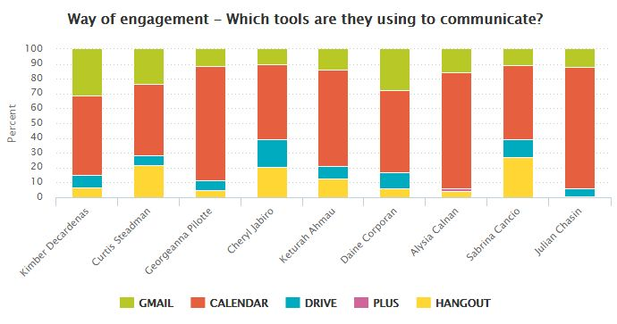 How employees communicate?