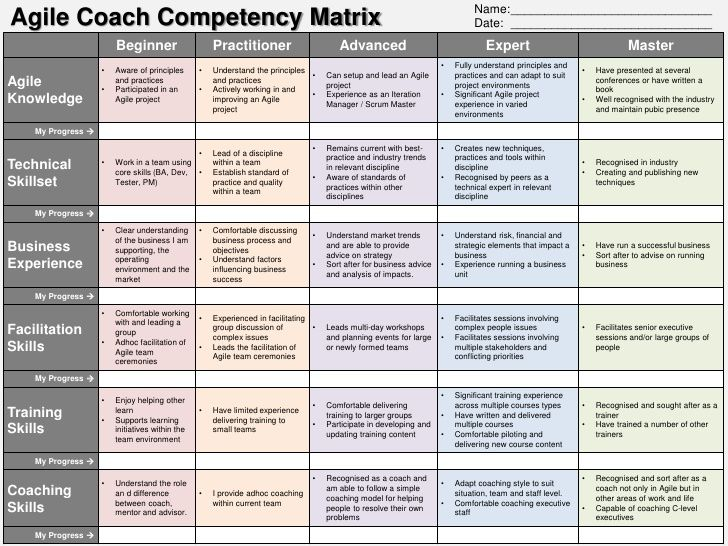 Name Agile Coach Competency