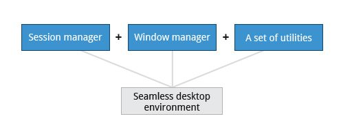 More About the X Window System | Section 2: The Boot Process | LFS101x Courseware | edX