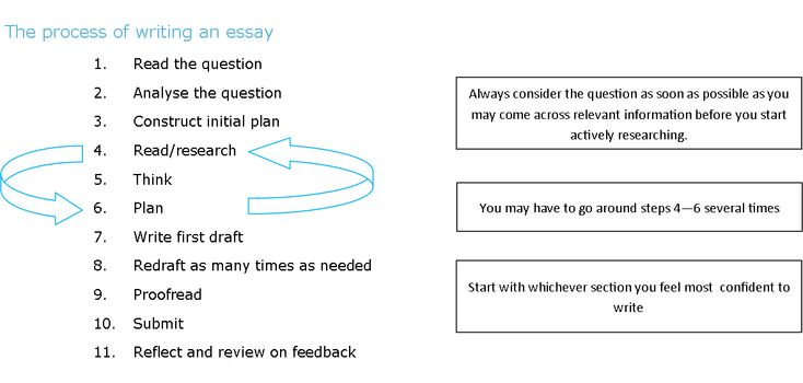 essays about writing process Domywriting provides cheap essay writing service we process all write my essay requests fast only 100% plagiarism free essays.