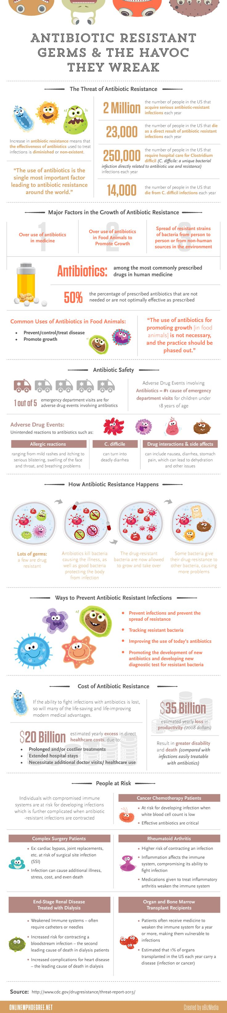Antibiotics Resistant Germs