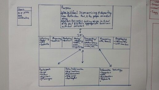 Systems&ProcessesDiagramExercise3
