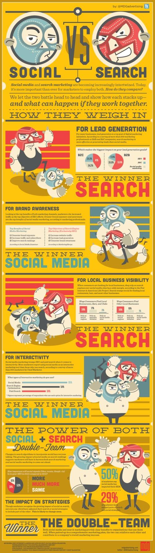 Social Media vs. Search