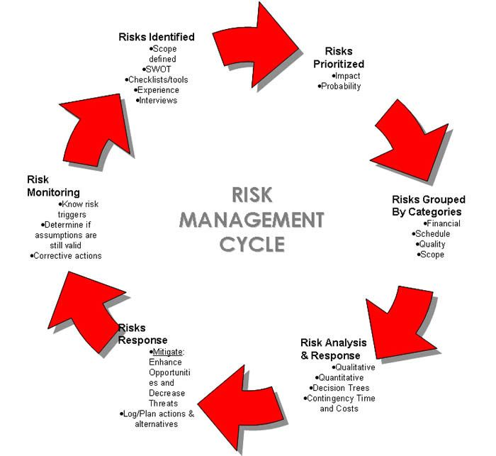 #RiskManagement Cycle by @PhrmaDirections
