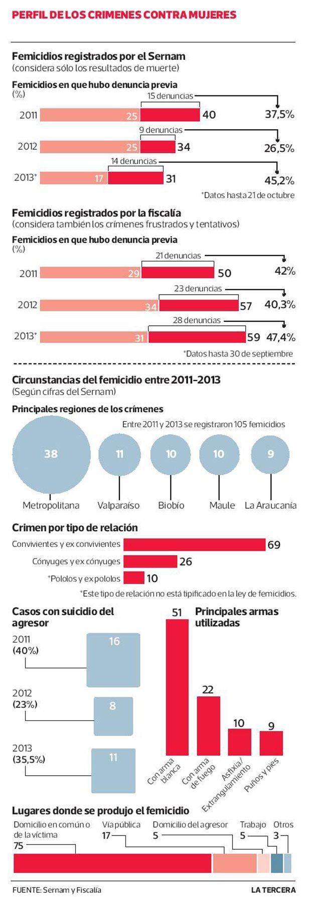 Alta tasa de denuncias en víctimas de femicidios revela debilidad en sistema. #Chile octubre 2013