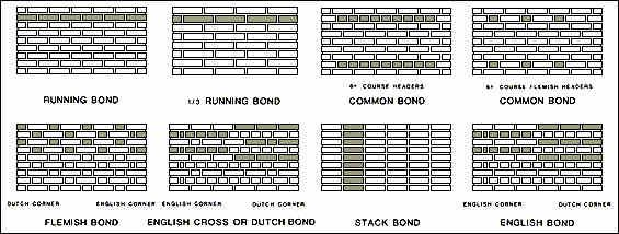 Image Result For 1 3 Running Bond Pattern Brick Bonds Cake Shop