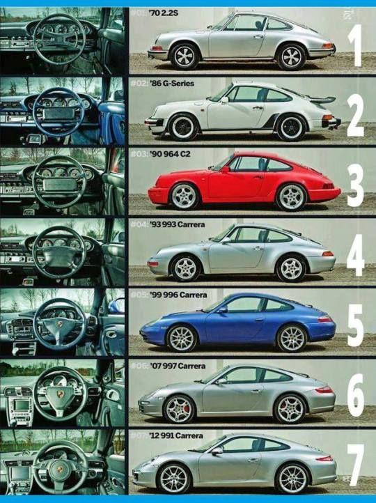 Porsche Evolution – Wo würdest Du einsteigen ?  Dein Arnd von der AutoErlebnisw…