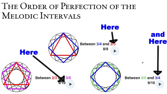 Image result for The order of perfection of the melodic intervals