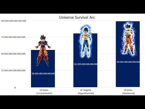 Goku vs Vegeta Power Levels Over the Years – Dragon Ball Super Check out Xtreme – https://www.youtube.com/channel/UCJss9QPXJrU6KBzKRt84X5g Thanks for Watching! Don't forget to like and subscribe!