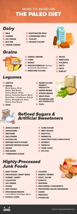 What Foods Are Not Paleo