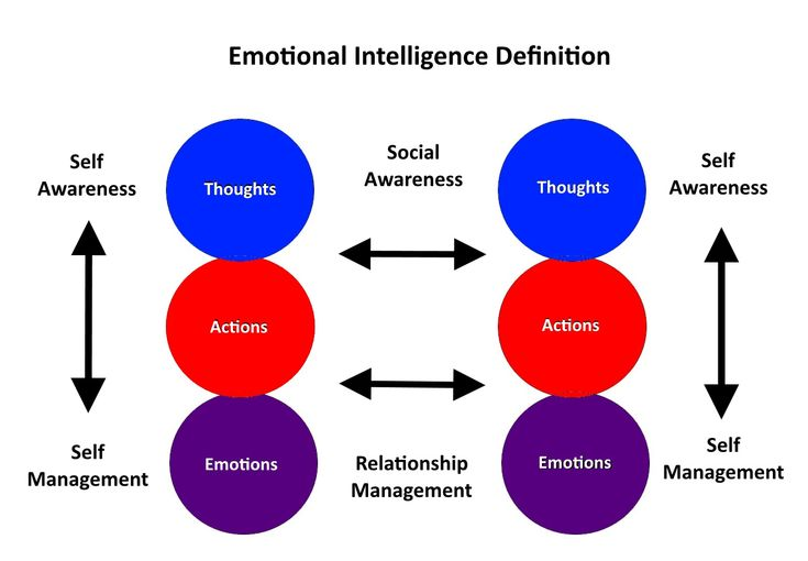 An emotional intelligence definition graphic that shows how self awareness and self management of thoughts, actions and emotions lead to social awareness and relationship management.