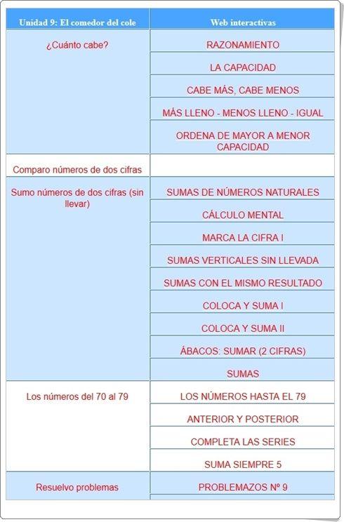 """Unidad 10 de Matemáticas de 1º de Primaria: """"Números hasta el 79"""""""
