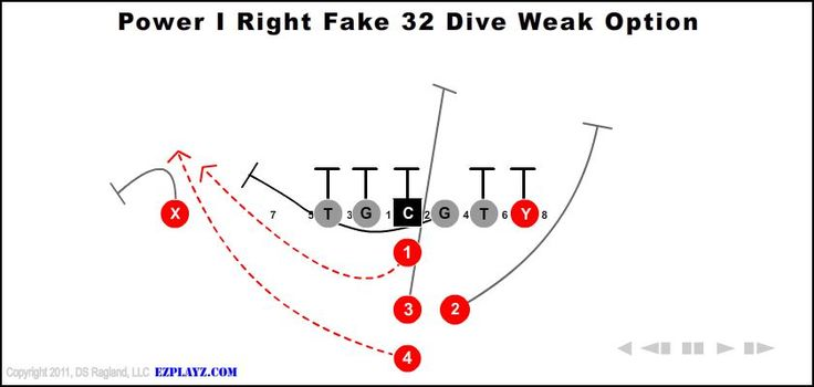 157 best Football Plays and Formations images on Pinterest