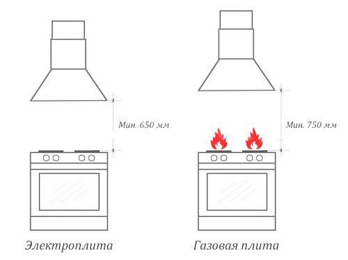 Как повесить вытяжку на кухне видео