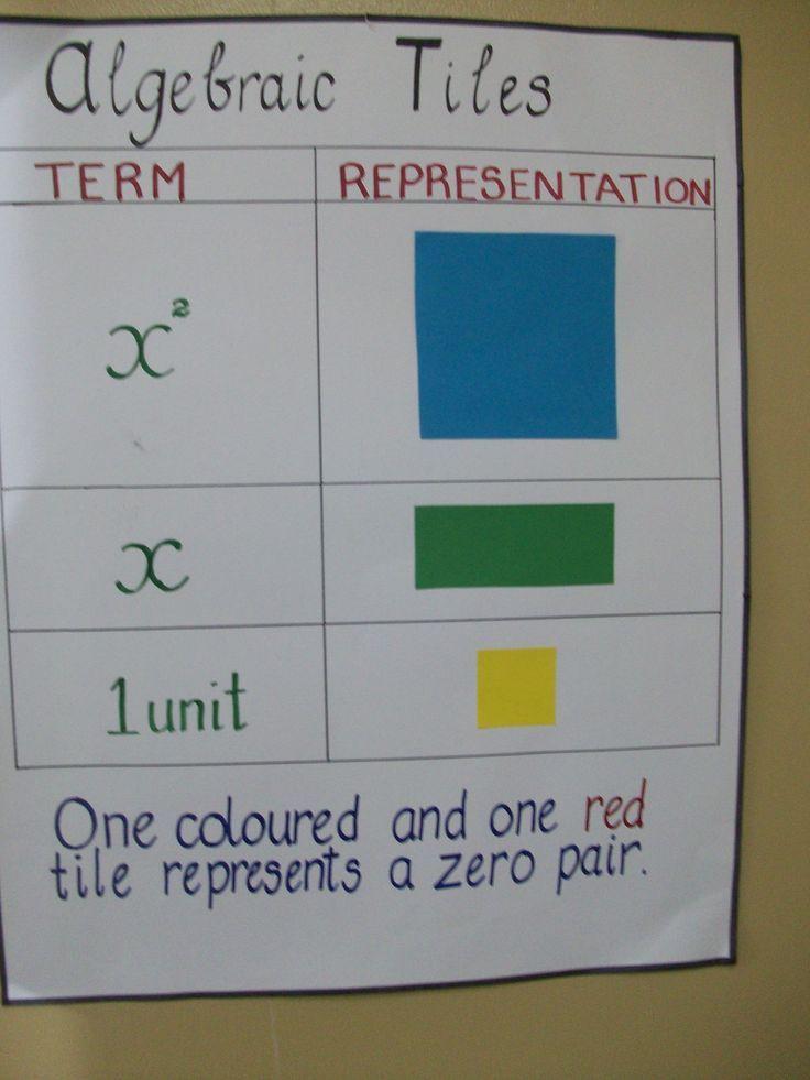 My Gentle Reminder To Students Algebraic Tiles Teaching Algebra Middle School Math Classroom Math Manipulatives Algebra tiles worksheets 6th grade