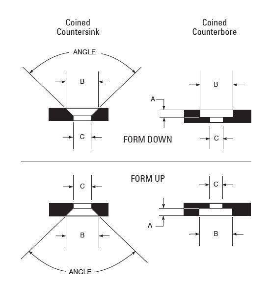 Exemple locasuri coining countersink (zenc)