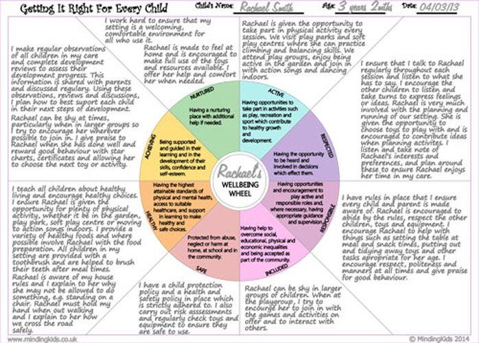 GIRFEC Wellbeing Wheel