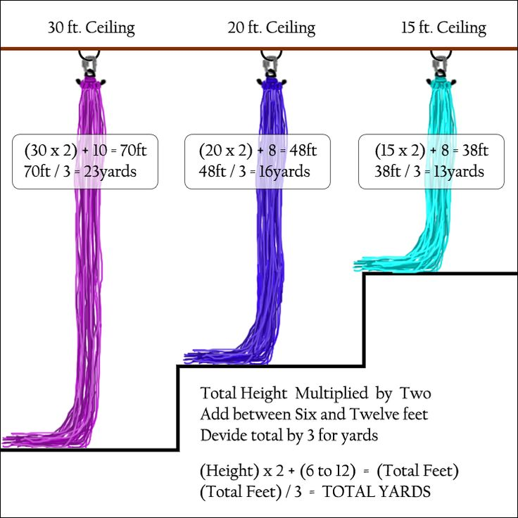 Hopefully I'll need this information one day. What length aerial silks do I need?