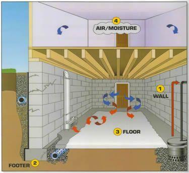 basement waterproofing atlanta everdry 30101