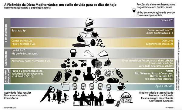 Como incluir a dieta mediterrânea na alimentação diária?