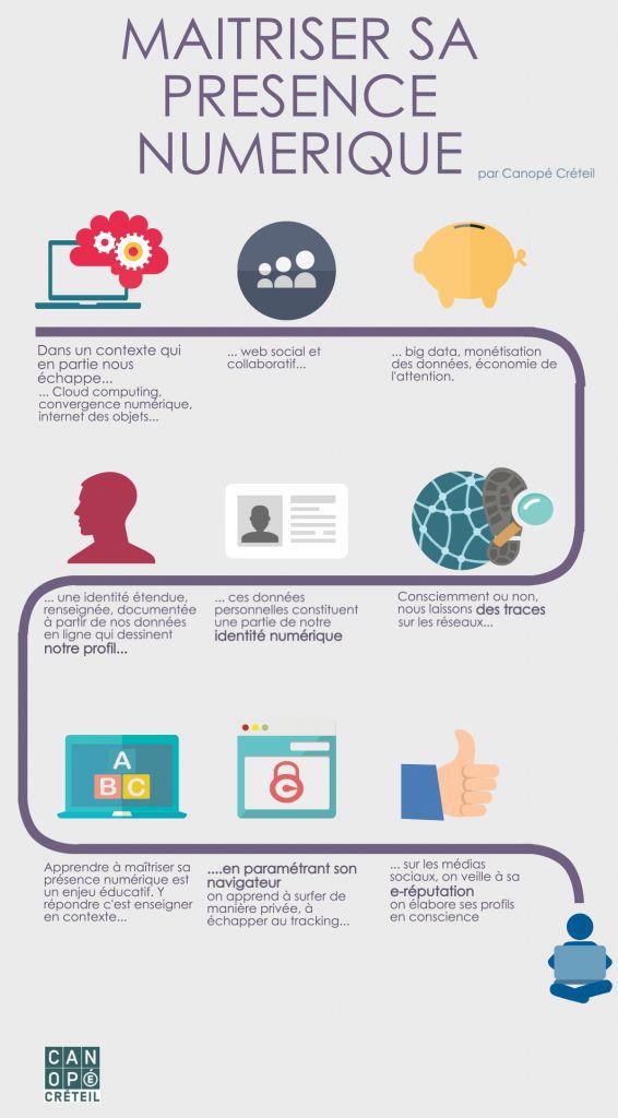 Identité numérique : Comprendre, apprendre et agir