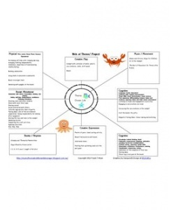 early years learning framework planning templates - 10 best teaching images on pinterest early education