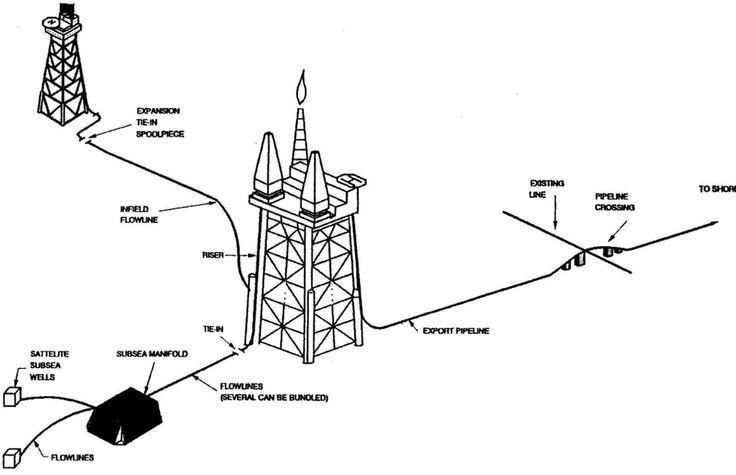 Subsea pipeline design pdf