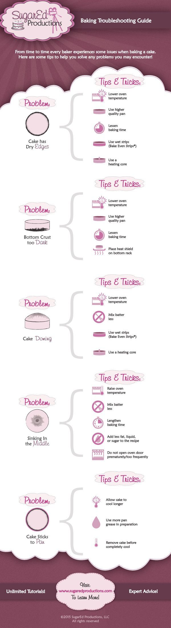 Baking Troubleshooting Guide from SugarEd Productions (Cake Recipes For Decorating)