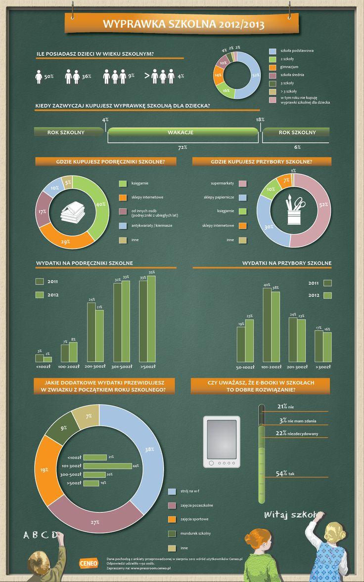 Wyprawka szkolna 2012/2013 Infografika Ceneo.pl
