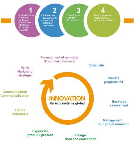 Conseil en Innovation IMS Partner est une société de conseil aux entreprises, spécialisée dans le domaine du business développement par l'innovation, qui a pour ambition d'être continument à la pointe de l'actualité et de l'activité d'innovation. Notre objectif est de doper la compétitivité et la croissance de nos clients (des TPE aux grands groupes, tous secteurs), en adoptant une approche personnalisée et globale de l'innovation, depuis la définition d'une stratégie, en passant par la mise…