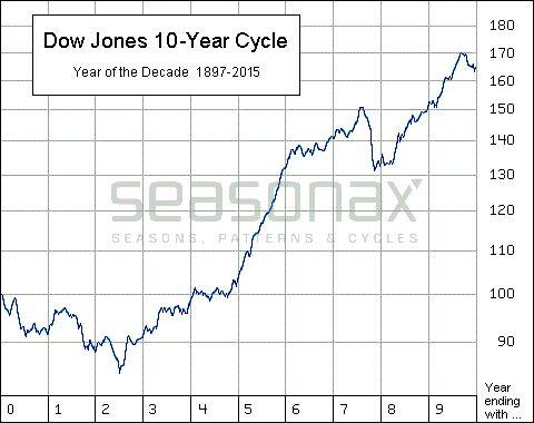 Dow Jones 10-Jahreszyklus