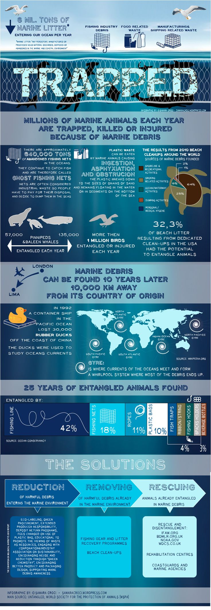 Thousands of marine animals are killed or injured each year by marine debris. It is something that takes place beneath the surface of the sea… @Noa Baruch National Ocean Service @Matty Chuah International Fund for Animal Welfare - IFAW #infographic