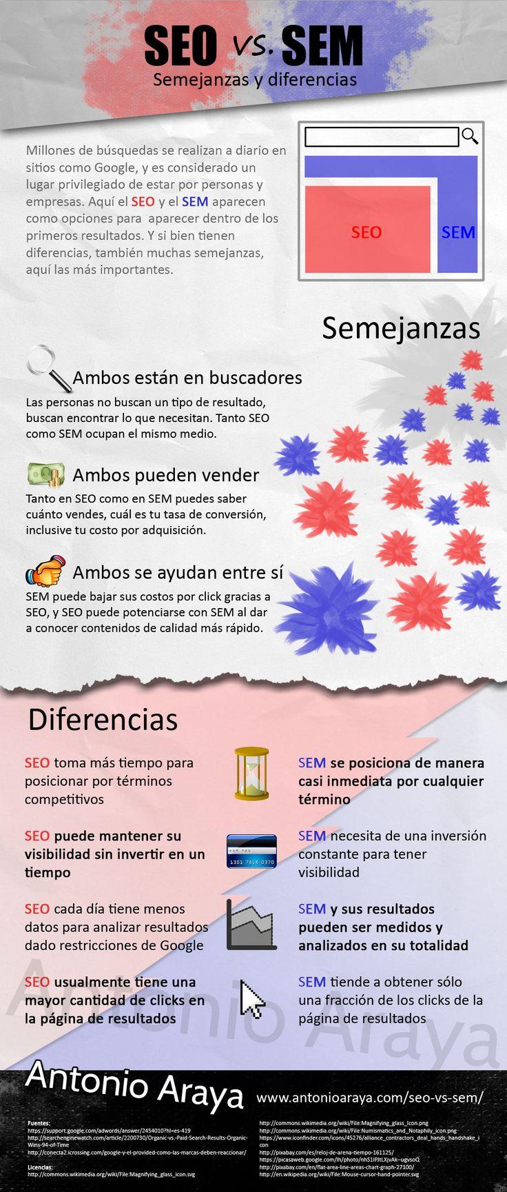 SEO vs SEM: semejanzas y diferencias Vía: www.antonioaraya.com #infografia #infographic #seo #marketing