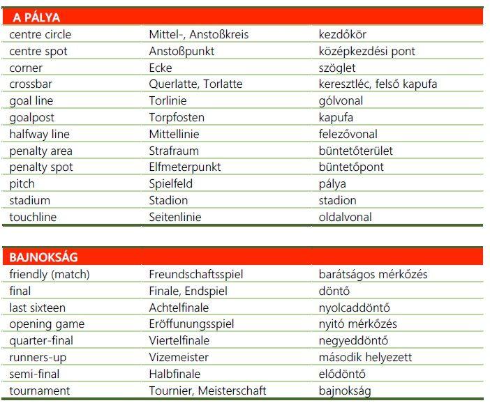 Foci EB-vel, VB-vel kapcsolatos hasznos kifejezések magyarul, angolul, németül. 3. rész Futball Football Fußball